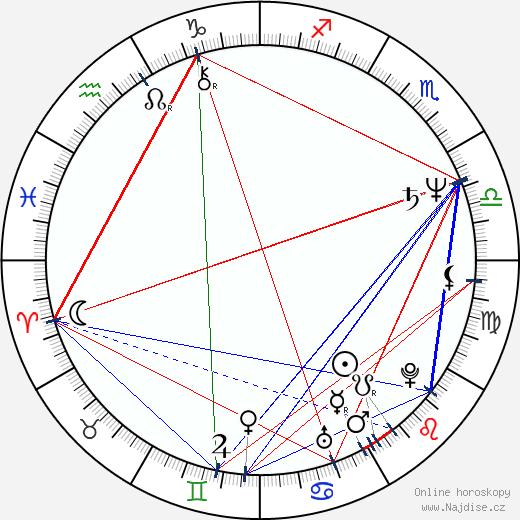 Stanimir Ilchev wikipedie wiki 2018, 2019 horoskop