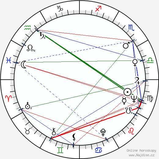 Stanislav Bruder wikipedie wiki 2018, 2019 horoskop