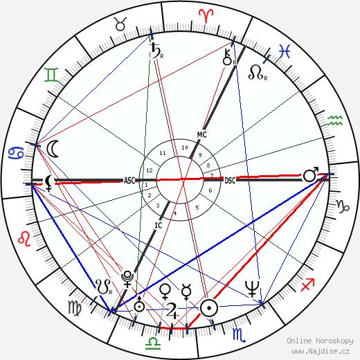 Stanislav Gross wikipedie wiki 2020, 2021 horoskop