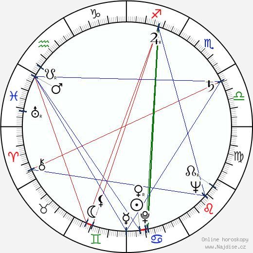 Stanislav Hájek wikipedie wiki 2020, 2021 horoskop