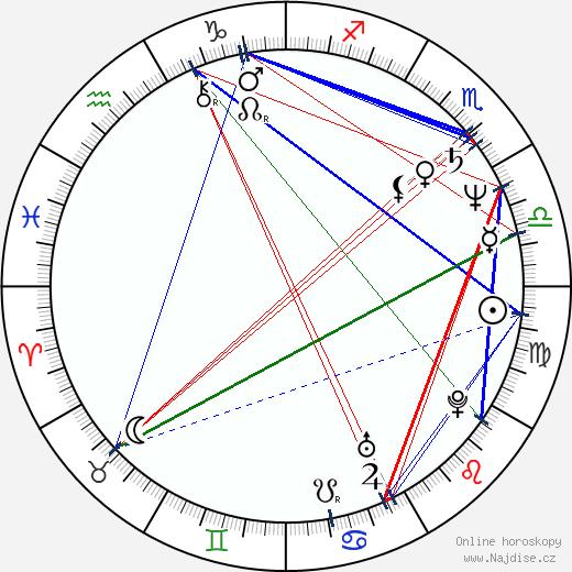 Stanislav Hložek wikipedie wiki 2017, 2018 horoskop