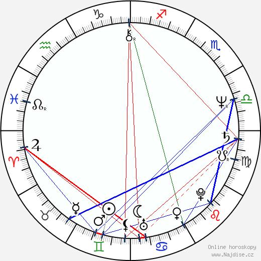 Stanislav Hranický wikipedie wiki 2020, 2021 horoskop
