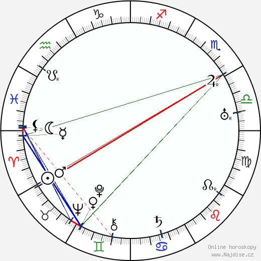 Stanislav Langer wikipedie wiki 2019, 2020 horoskop