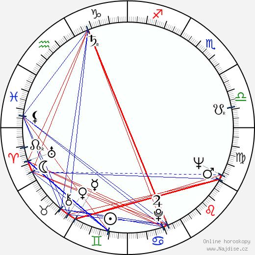 Stanislav Litera wikipedie wiki 2019, 2020 horoskop
