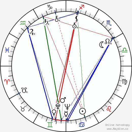Stanislav Lužický wikipedie wiki 2018, 2019 horoskop