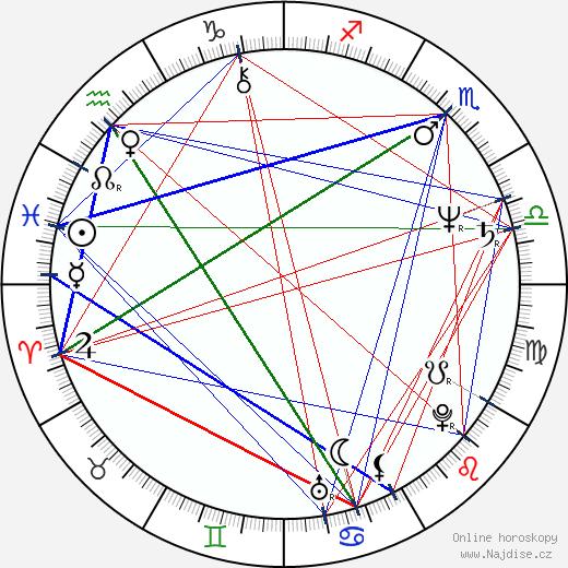 Stanislav Motl wikipedie wiki 2020, 2021 horoskop