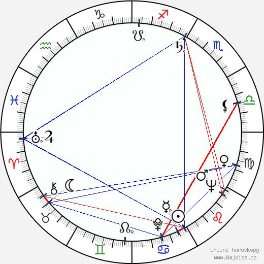 Stanislav Remunda wikipedie wiki 2018, 2019 horoskop
