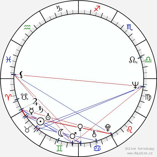 Stanislav Sokolov wikipedie wiki 2020, 2021 horoskop
