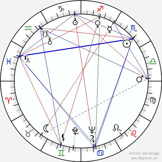 Stanislav Strnad wikipedie wiki 2020, 2021 horoskop