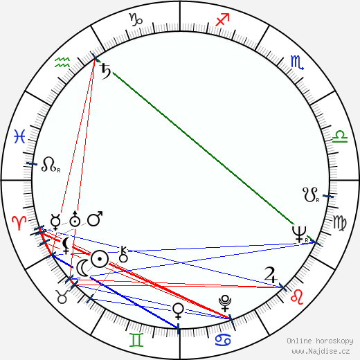 Stanislav Zindulka wikipedie wiki 2019, 2020 horoskop