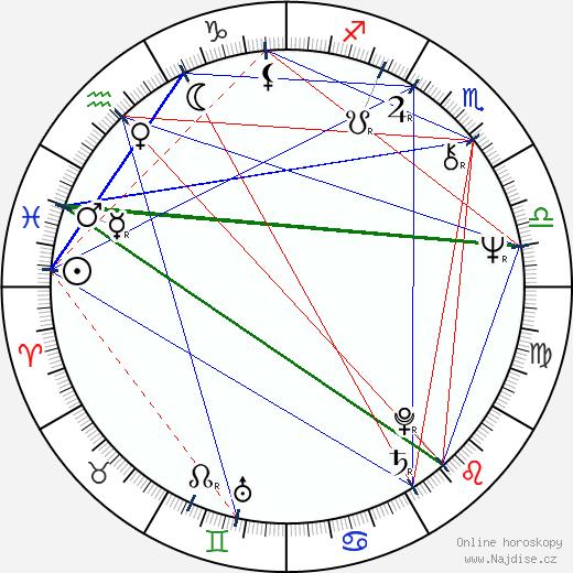 Stanislava Bartošová wikipedie wiki 2019, 2020 horoskop