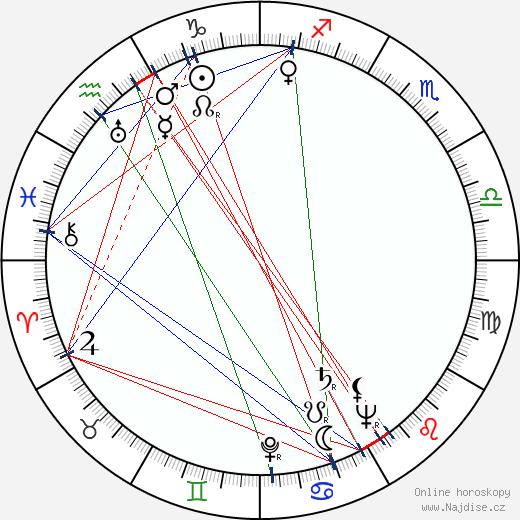 Stanislava Strobachová wikipedie wiki 2020, 2021 horoskop