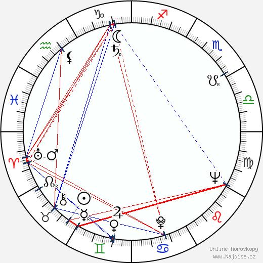 Stanisław Brudny wikipedie wiki 2017, 2018 horoskop