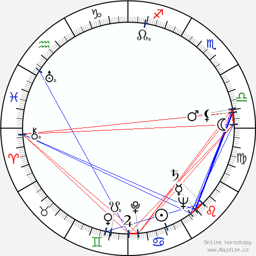 Stanislaw Igar wikipedie wiki 2018, 2019 horoskop