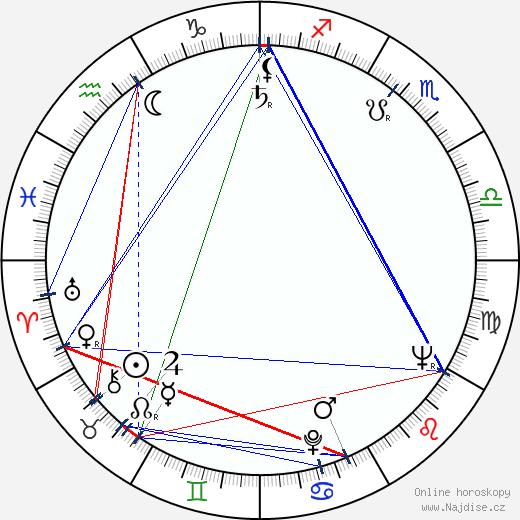 Stanislaw Mikulski wikipedie wiki 2020, 2021 horoskop