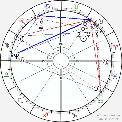 Stanley Cowell wikipedie wiki 2017, 2018 horoskop