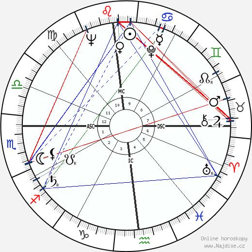 Stanley Kubrick wikipedie wiki 2017, 2018 horoskop