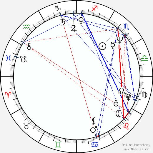 Stanley Tucci wikipedie wiki 2019, 2020 horoskop