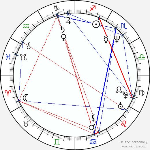 Stano Král wikipedie wiki 2018, 2019 horoskop