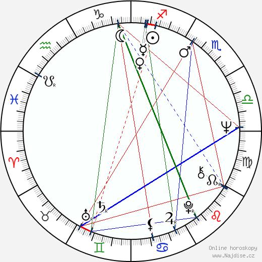 Stefan Danailov wikipedie wiki 2019, 2020 horoskop