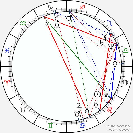 Štefan Kožka wikipedie wiki 2019, 2020 horoskop