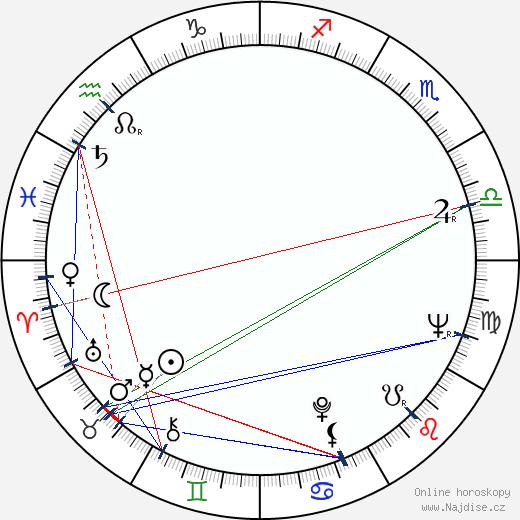 Štefan Kvietik wikipedie wiki 2019, 2020 horoskop