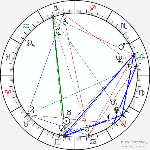 Štefan Mandžár wikipedie wiki 2019, 2020 horoskop