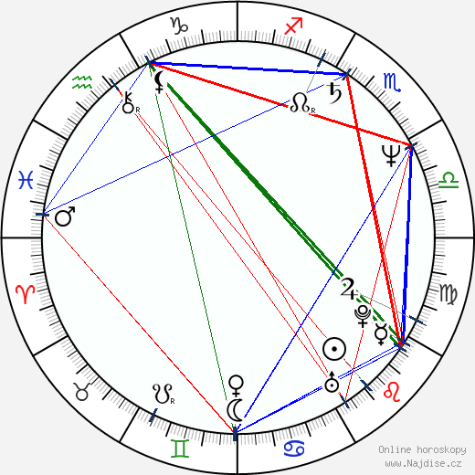 Štefan Margita wikipedie wiki 2019, 2020 horoskop