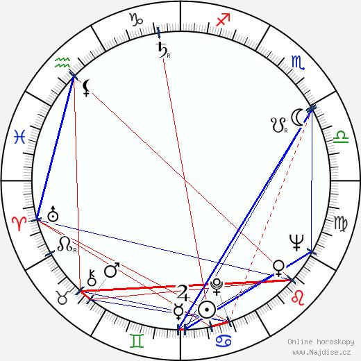 Štefan Uher wikipedie wiki 2018, 2019 horoskop