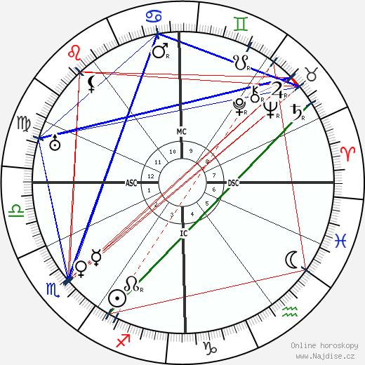 Stefan Zweig wikipedie wiki 2019, 2020 horoskop