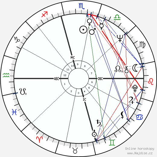 Stefanie Powers wikipedie wiki 2018, 2019 horoskop