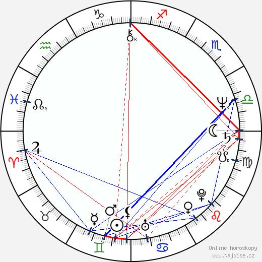 Stellan Skarsgård wikipedie wiki 2019, 2020 horoskop