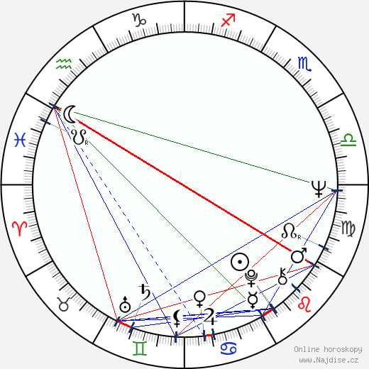 Sten Nadolny wikipedie wiki 2017, 2018 horoskop