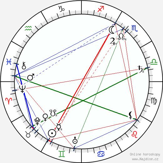 Štěpánka Belgická wikipedie wiki 2018, 2019 horoskop