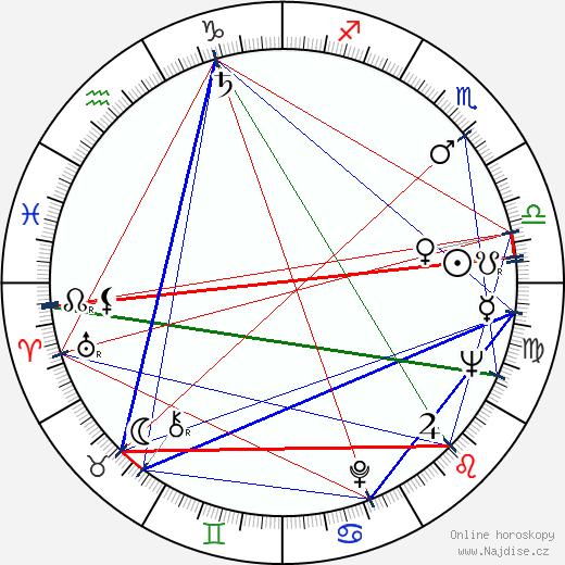 Štěpánka Haničincová wikipedie wiki 2019, 2020 horoskop