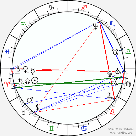 Štěpánka Hilgertová wikipedie wiki 2020, 2021 horoskop