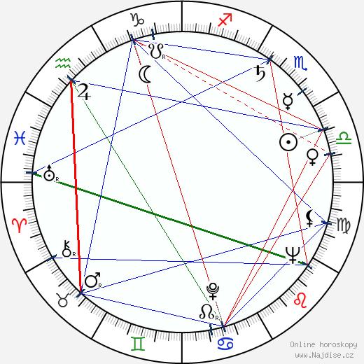 Štěpánka Ranošová wikipedie wiki 2020, 2021 horoskop