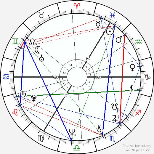 Stephanie Beacham wikipedie wiki 2019, 2020 horoskop