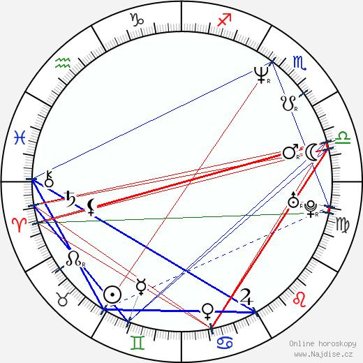 Stephanie Niznik wikipedie wiki 2018, 2019 horoskop