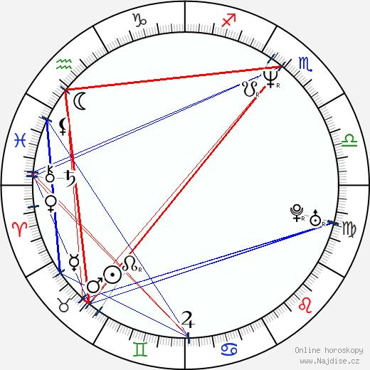 Stephen Baldwin wikipedie wiki 2018, 2019 horoskop