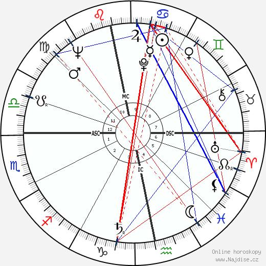 Stephen Boyd wikipedie wiki 2020, 2021 horoskop