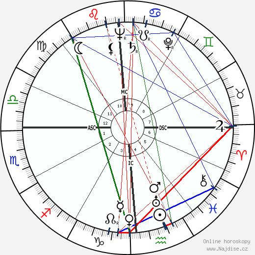 Stephen Crane wikipedie wiki 2019, 2020 horoskop