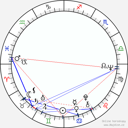 Stephen Frears wikipedie wiki 2017, 2018 horoskop