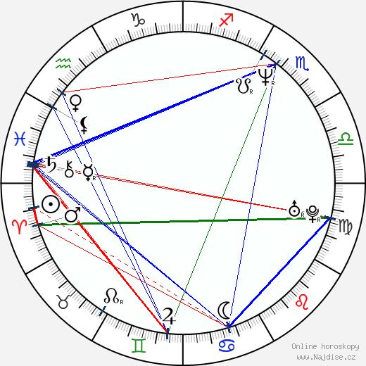 Stephen Gevedon wikipedie wiki 2017, 2018 horoskop