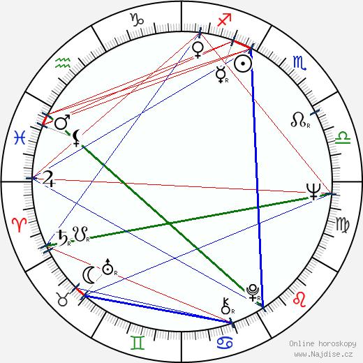 Stephen H. Burum wikipedie wiki 2020, 2021 horoskop