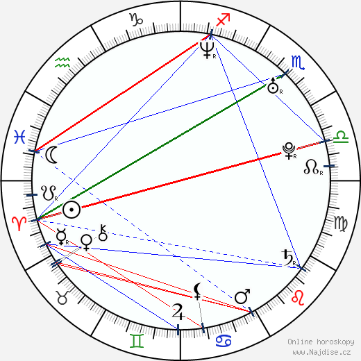 Stephen Jackson wikipedie wiki 2018, 2019 horoskop