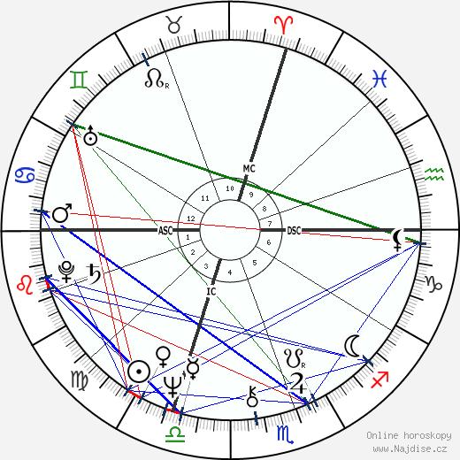 Stephen King wikipedie wiki 2019, 2020 horoskop