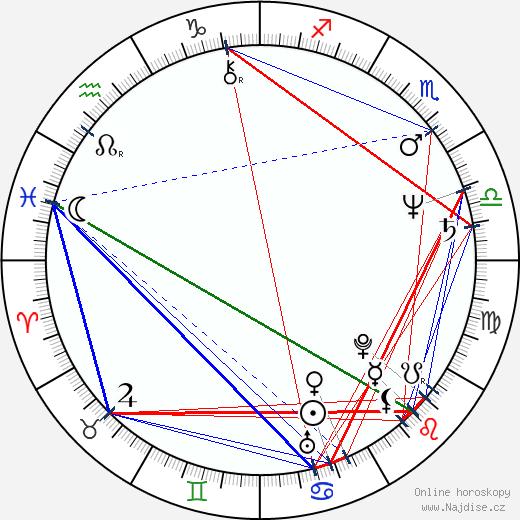 Stephen Lang wikipedie wiki 2019, 2020 horoskop