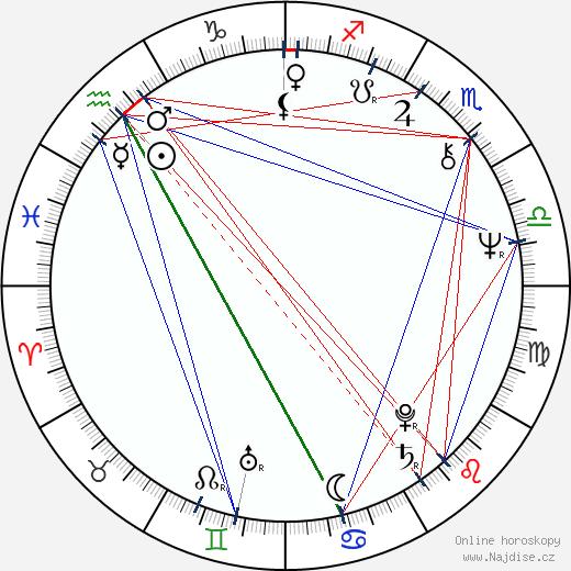 Stephen McHattie wikipedie wiki 2020, 2021 horoskop