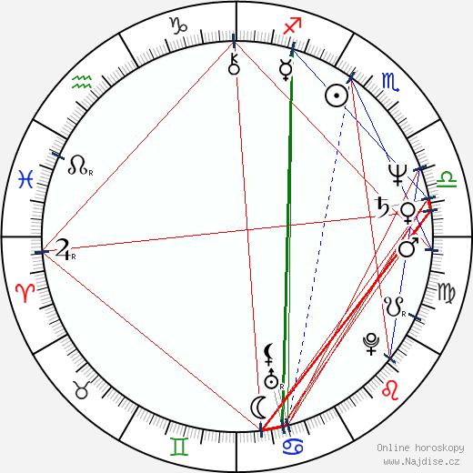 Stephen Root wikipedie wiki 2019, 2020 horoskop